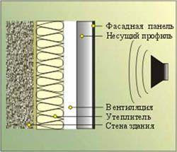 звукоизоляция стен Саратов